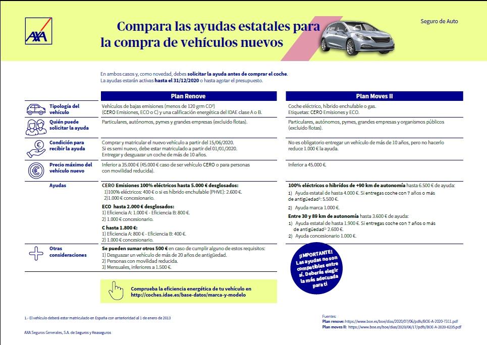 Ajudes per a la compra de vehicles nous-Plans estatals, compara'ls-Buscallà Assessoria i Assegurances al Berguedà